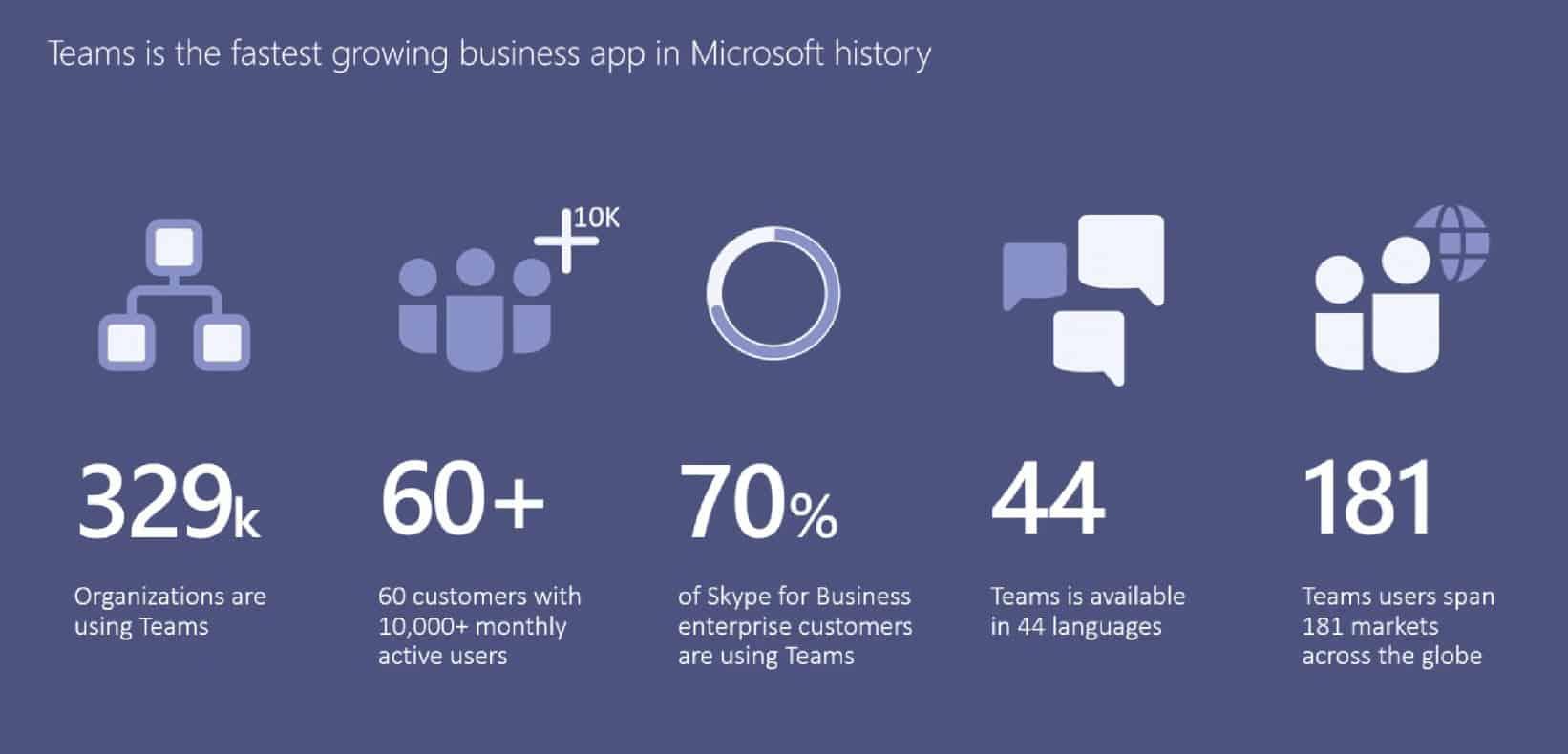 microsoft-teams-usage-stats
